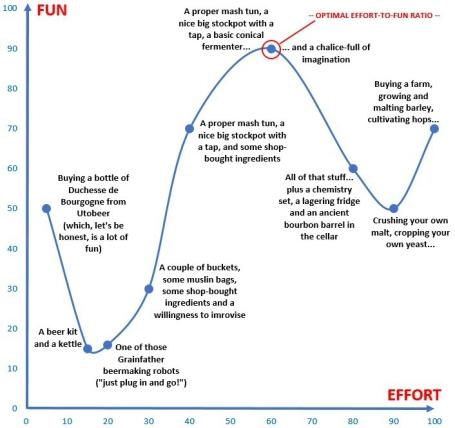 Optimal Effort-to-Fun Ratio