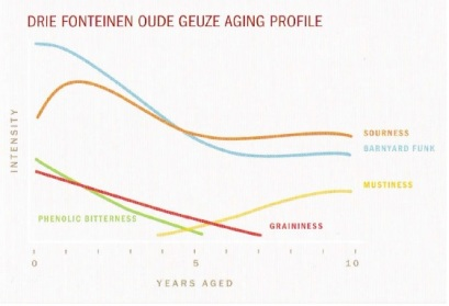 Dawson Vintage Beer Age Profile Chart