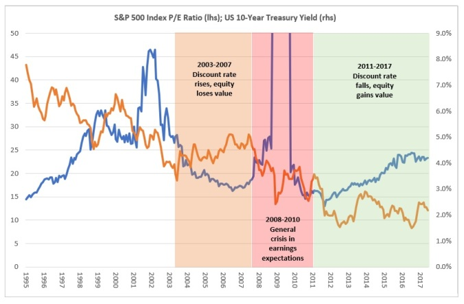 Equity Valuations v UST Yields