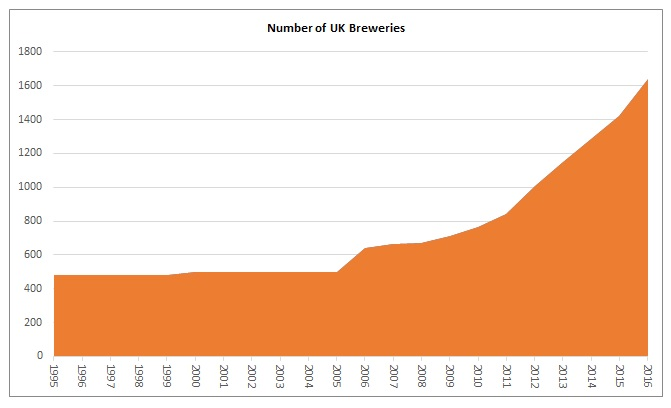 Number of UK Breweries