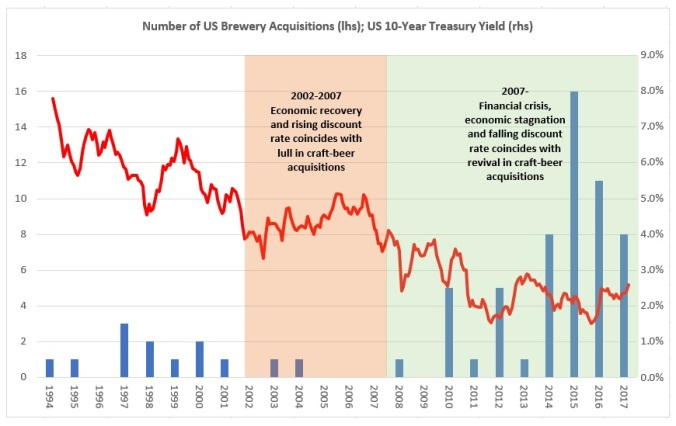 US Brewery Acquisitions v UST Yields