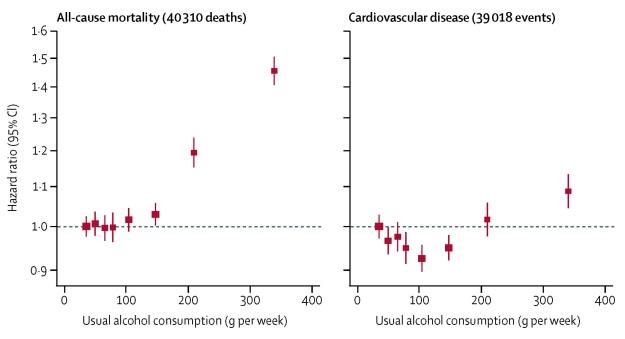 A Wood, et al, Lancet 2018, All cause results