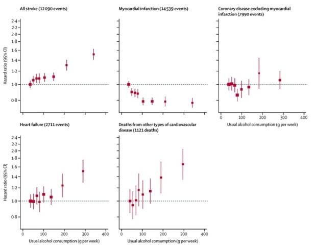 A Wood, et al, Lancet 2018, Cardiovascular results