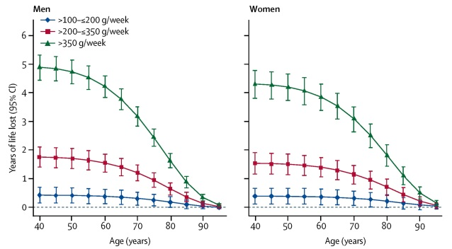 A Wood, et al, Lancet 2018, Estimated future years of life lost by extent of reported baseline alcohol consumption compared with those who reported consuming less than 100 g per week